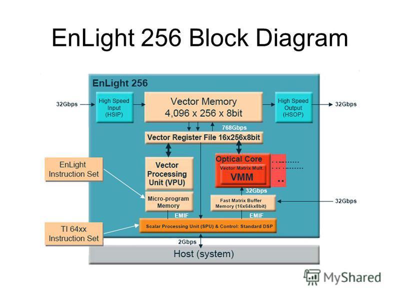 EnLight 256 Block Diagram