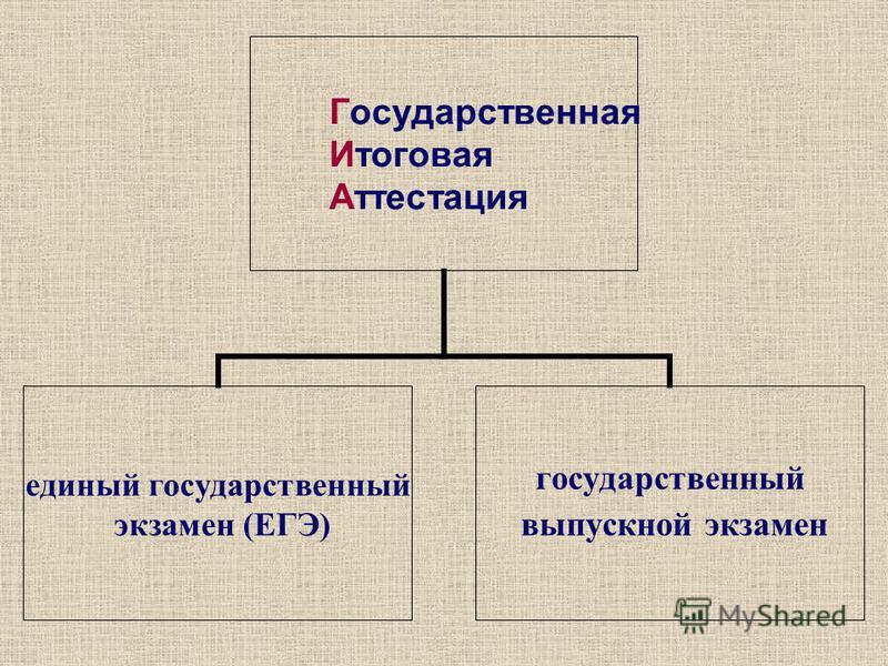 Государственная Итоговая Аттестация единый государственный экзамен (ЕГЭ) государственный выпускной экзамен