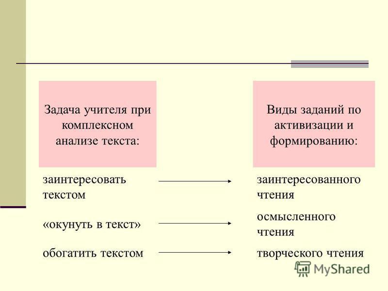 Задача учителя при комплексном анализе текста: Виды заданий по активизации и формированию: заинтересовать текстом заинтересованного чтения «окунуть в текст» осмысленного чтения обогатить текстом творческого чтения