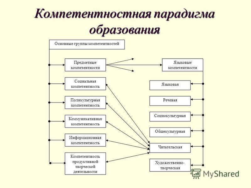 Основные группы компетентностей Предметные компетентности Поликультурная компетентность Коммуникативная компетентность Информационная компетентность Компетентность продуктивной творческой деятельности Социальная компетентность Языковые компетентности