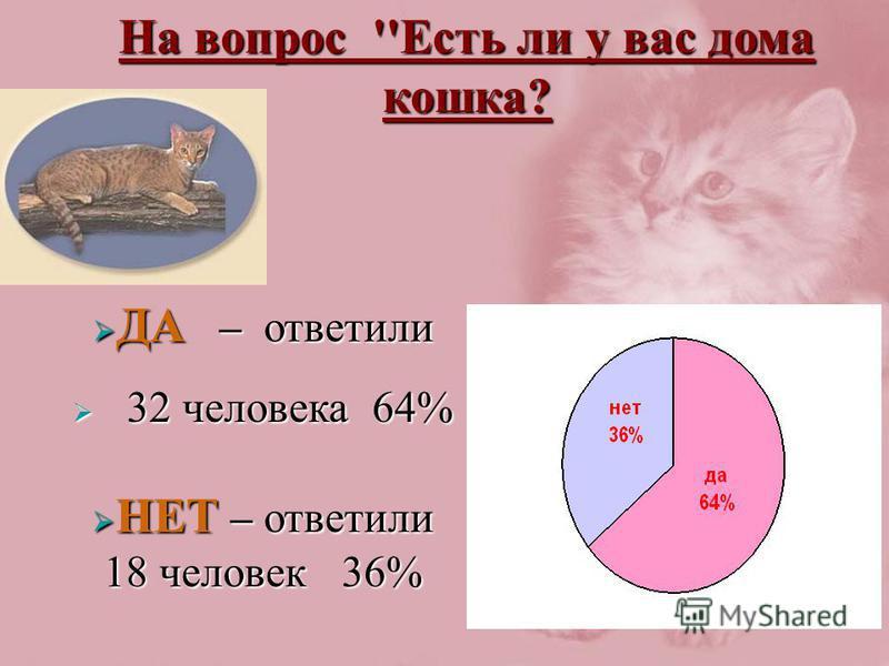 На вопрос ''Есть ли у вас дома кошка? ДА – ответили ДА – ответили 32 человека 64% 32 человека 64% НЕТ – ответили 18 человек 36% НЕТ – ответили 18 человек 36%