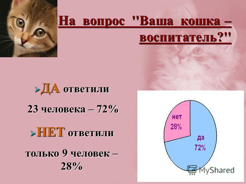 На вопрос ''Ваша кошка – воспитатель?'' ДА ответили ДА ответили 23 человека – 72% 23 человека – 72% НЕТ ответили НЕТ ответили только 9 человек – 28%