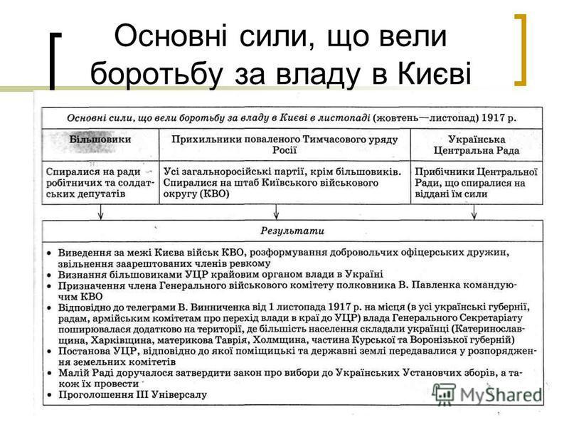 Основні сили, що вели боротьбу за владу в Києві