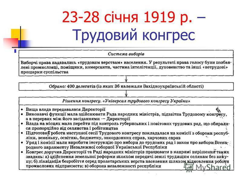 23-28 січня 1919 р. – Трудовий конгрес