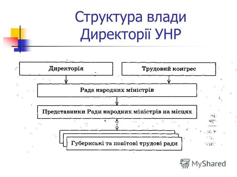 Структура влади Директорії УНР