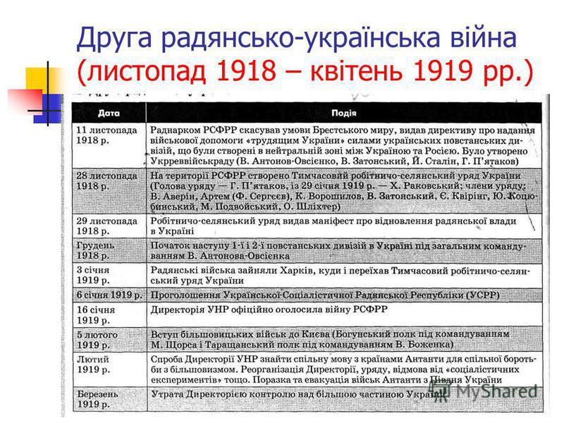 Друга радянсько-українська війна (листопад 1918 – квітень 1919 рр.)