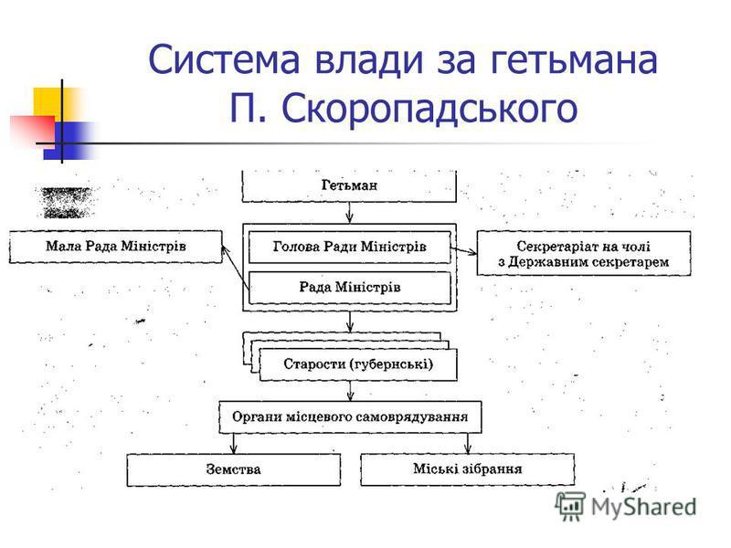 Система влади за гетьмана П. Скоропадського