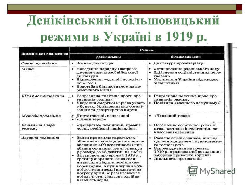 Денікінський і більшовицький режими в Україні в 1919 р.