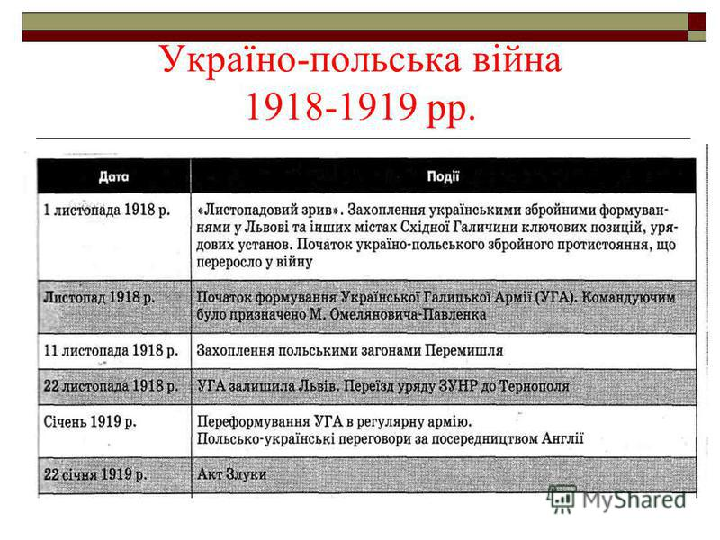 Україно-польська війна 1918-1919 рр.