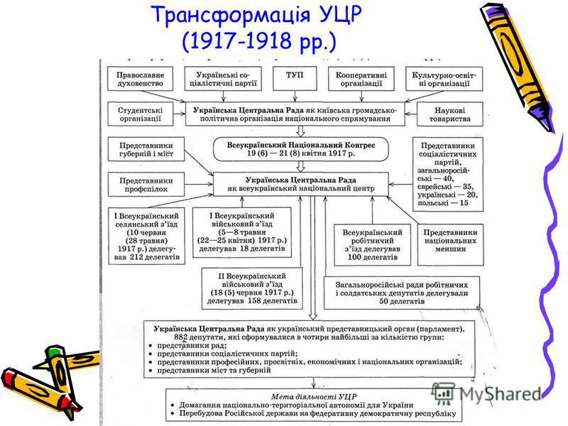 Трансформація УЦР (1917-1918 рр.)