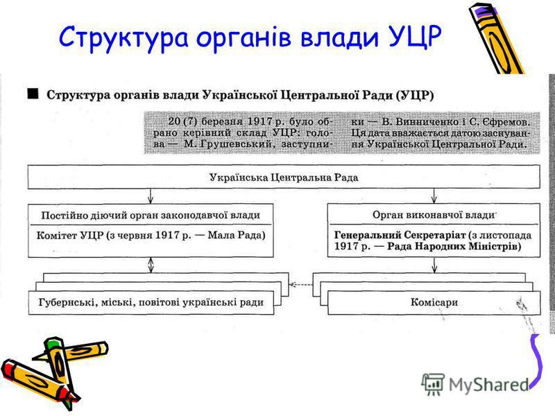 Структура органів влади УЦР