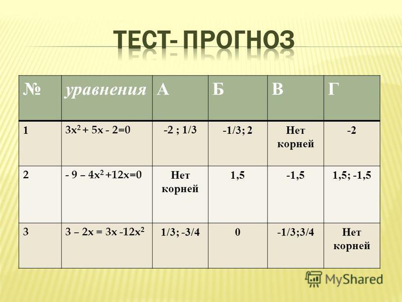 уравненияАБВГ 1 3x 2 + 5x - 2=0-2 ; 1/3 -1/3; 2Нет корней -2 2- 9 – 4x 2 +12 х=0 Нет корней 1,5-1,51,5; -1,5 33 – 2x = 3x -12x 2 1/3; -3/40-1/3;3/4Нет корней