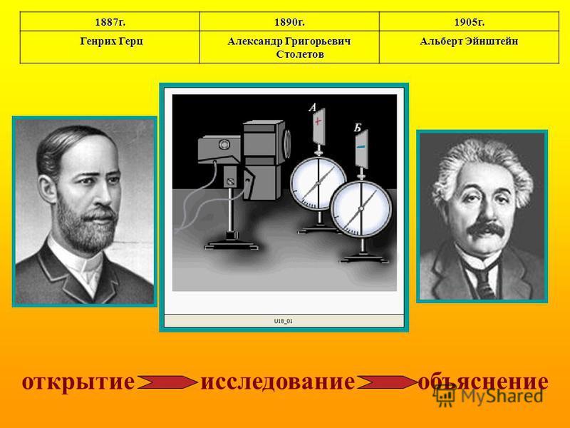1887 г.1890 г.1905 г. Генрих Герц Генрих Герц Александр Григорьевич Столетов Альберт Эйнштейн открытие исследование объяснение