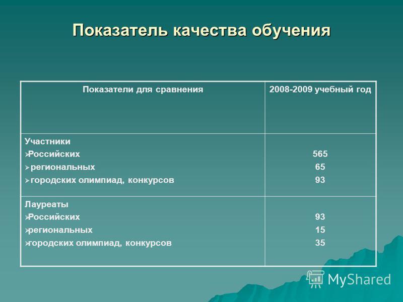 Показатель качества обучения Показатели для сравнения 2008-2009 учебный год Участники Российских региональных городских олимпиад, конкурсов 565 65 93 Лауреаты Российских региональных городских олимпиад, конкурсов 93 15 35