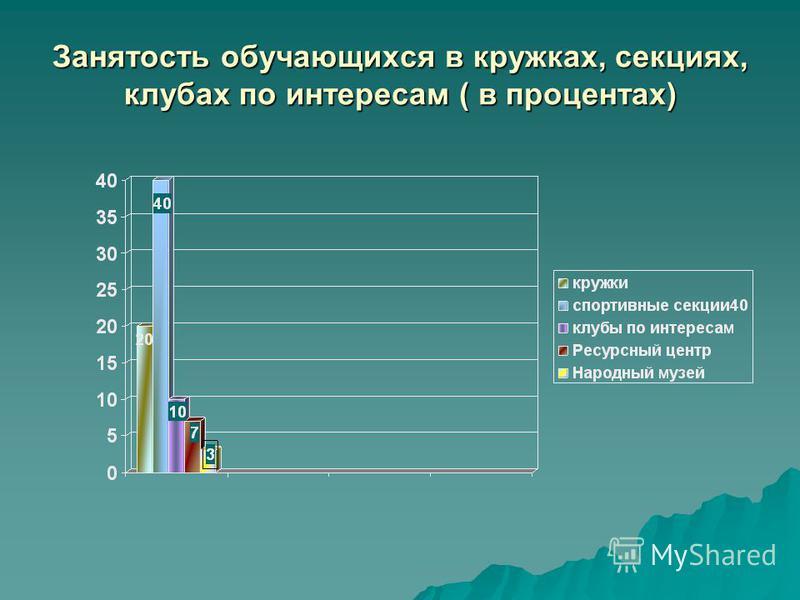 Занятость обучающихся в кружках, секциях, клубах по интересам ( в процентах)