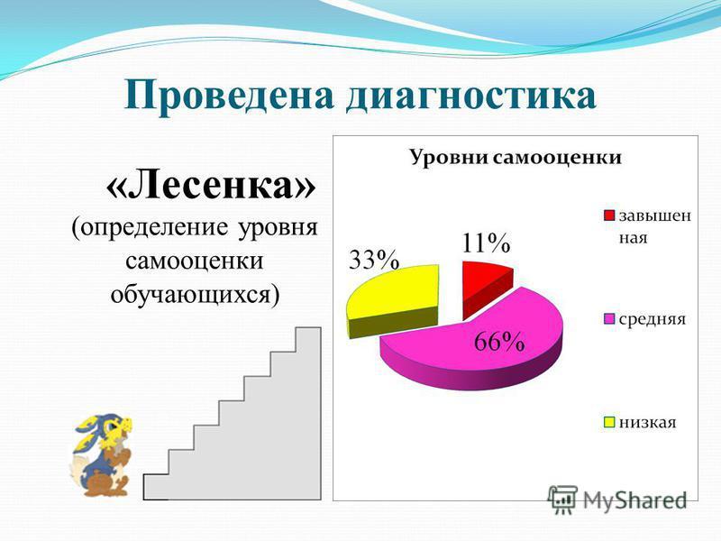 Проведена диагностика «Лесенка» (определение уровня самооценки обучающихся)