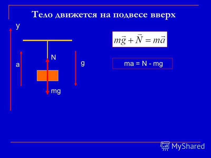 Тело движется на подвесе вверх N mg ma = N - mg а g у