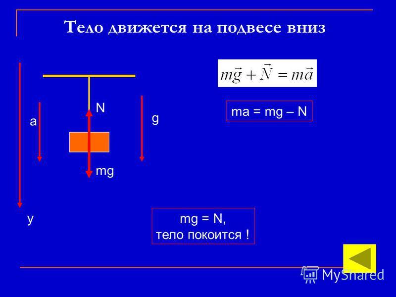 Тело движется на подвесе вниз ma = mg – N N mg mg = N, тело покоится ! а g y