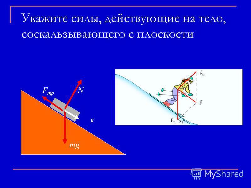 Укажите силы, действующие на тело, соскальзывающего с плоскости mg N v FmрFmр