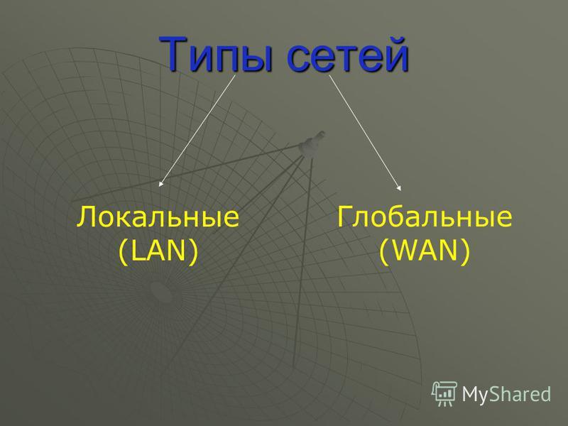 Типы сетей Локальные (LAN) Глобальные (WAN)