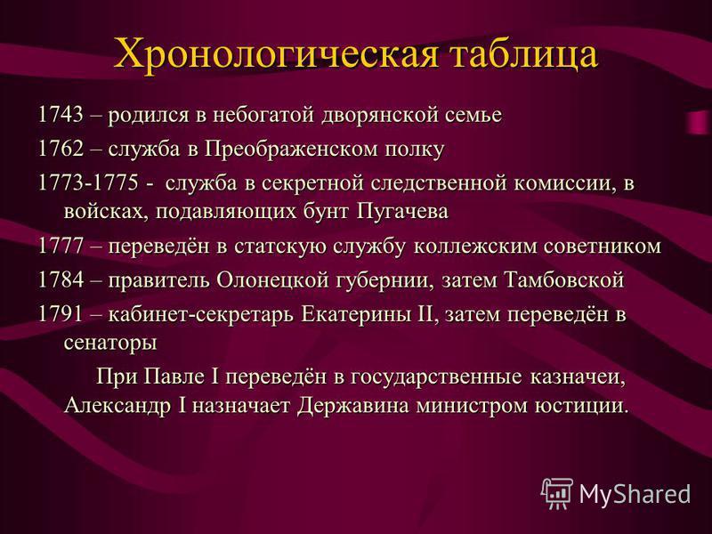 Хронологическая таблица 1743 – родился в небогатой дворянской семье 1762 – служба в Преображенском полку 1773-1775 - служба в секретной следственной комиссии, в войсках, подавляющих бунт Пугачева 1777 – переведён в статскую службу коллежским советник