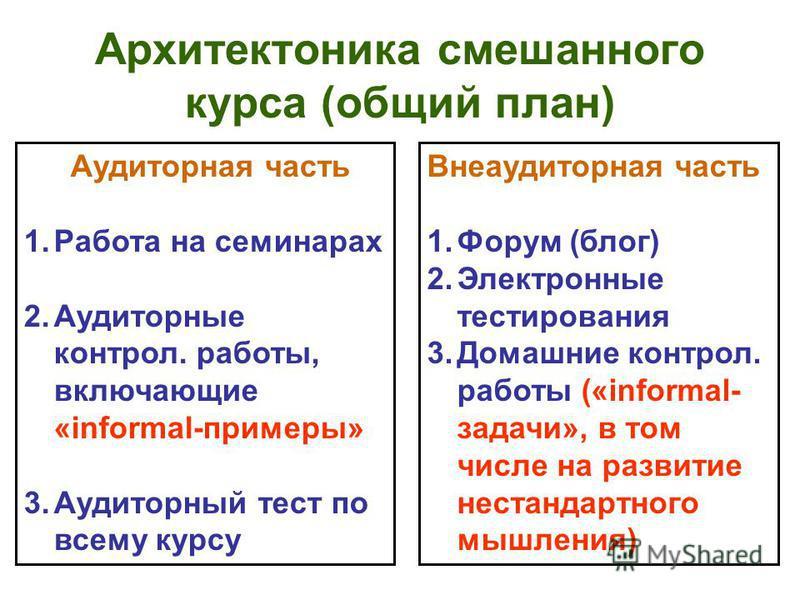 Архитектоника смешанного курса (общий план) Аудиторная часть 1. Работа на семинарах 2. Аудиторные контрольь. работы, включающие «informal-примеры» 3. Аудиторный тест по всему курсу Внеаудиторная часть 1. Форум (блог) 2. Электронные тестирования 3. До