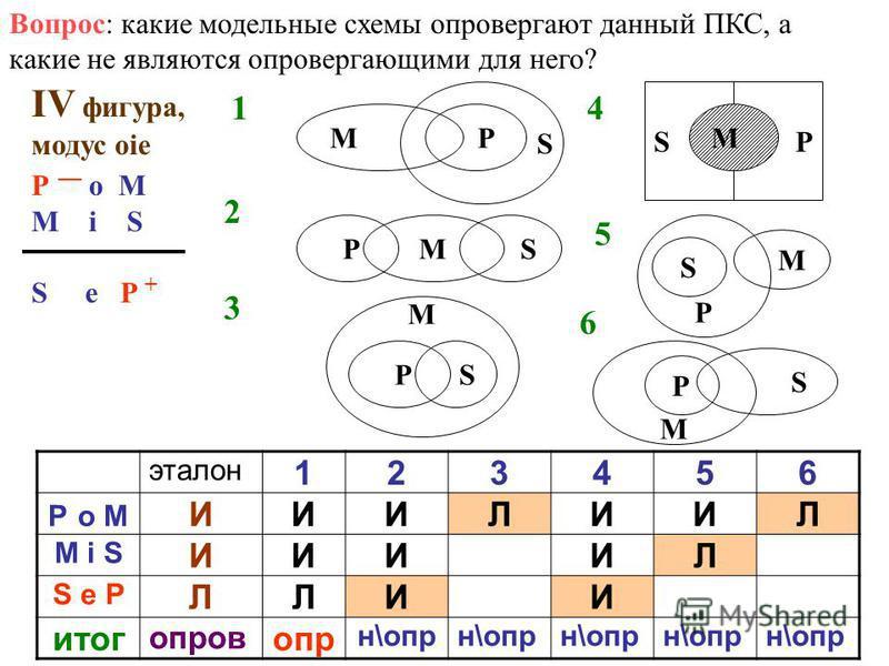Вопрос: какие модельные схемы оправергают данный ПКС, а какие не являются оправергающими для него? IV фигура, модус оie P о M M i S S e P + Р S М 1 6 5 4 3 2 М РS М РS SP М Р S М М Р S эталон 123456 P о M ИИИЛИИЛ M i S ИИИИЛ S e P ЛЛИИ итог оправ опр