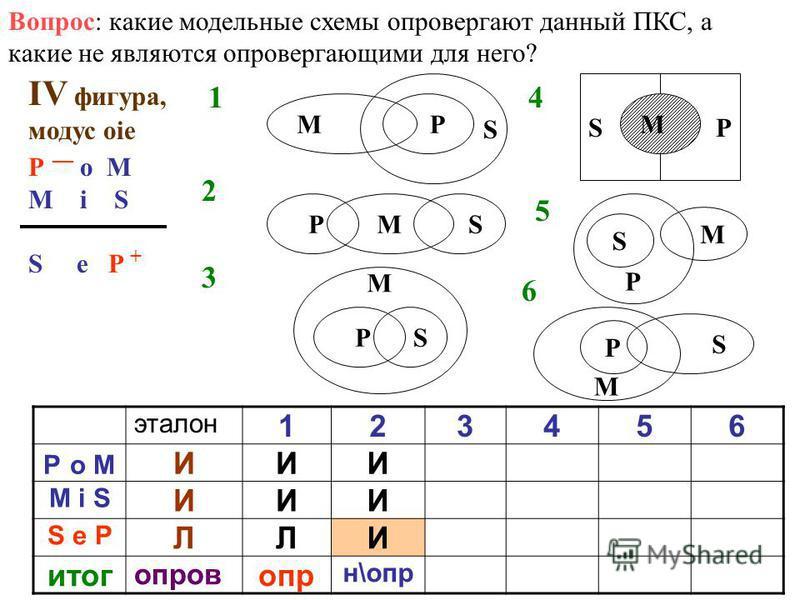 Вопрос: какие модельные схемы оправергают данный ПКС, а какие не являются оправергающими для него? IV фигура, модус оie P о M M i S S e P + Р S М 1 6 5 4 3 2 М РS М РS SP М Р S М М Р S эталон 123456 P о M ИИИ M i S ИИИ S e P ЛЛИ итог оправ опр н\опр