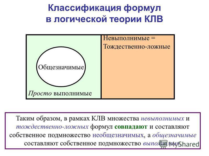 Классификация формул в логической теории КЛВ Таким образом, в рамках КЛВ множества невыполнимых и тождественно-ложных формул совпадают и составляют собственное подмножество необщезначимых, а общезначимые составляют собственное подмножество выполнимых