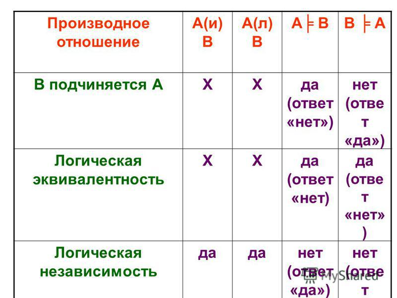 Производное отношение А(и)ВА(л)ВА ВВ А Противоречиенет ХХ Противоположност ь нетдаХХ Подпротиво- положность данетХХ А подчиняется ВХХнет (ответ «да») да (ответ «нет»)