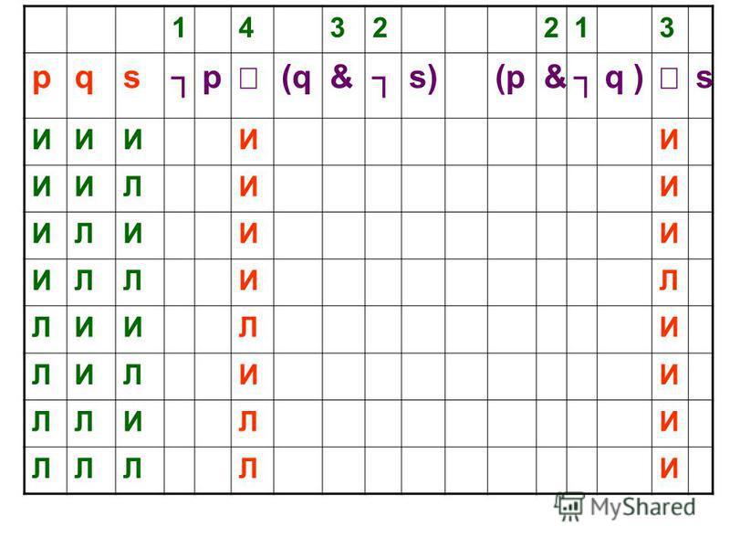 Производное отношение А(и) В А(л) В А ВВ А В подчиняется АХХда (ответ «нет») нет (ответ «да») Логическая эквивалентность ХХда (ответ «нет) да (ответ «нет» ) Логическая независимость да нет (ответ «да»)