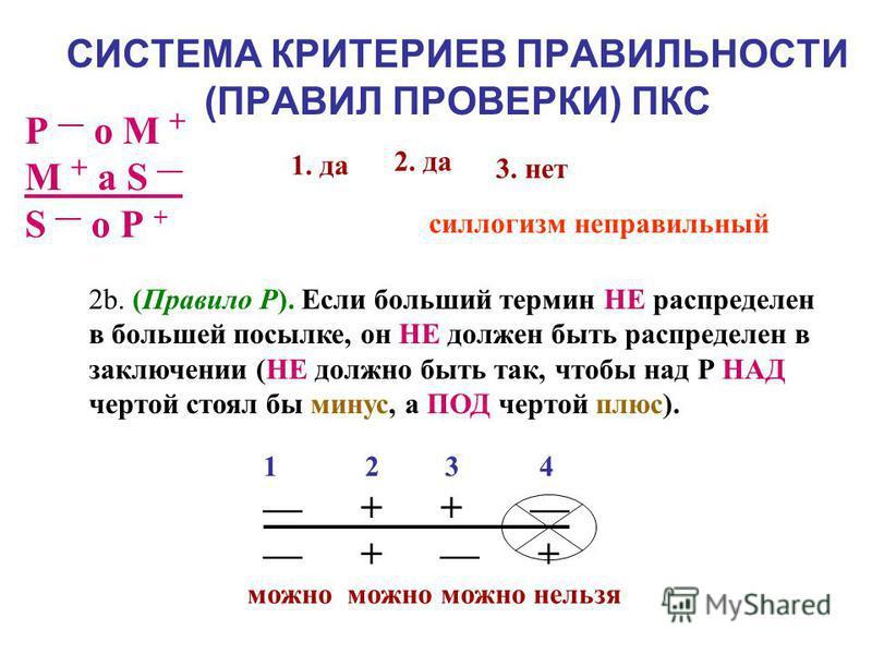 Модельная схема Пример классов Модельна я схема Пример классов S – кошки Р – животные S – кошки Р – собаки S – животные Р – кошки S P S – мужчины Р – женщины S – квадраты Р – р\с прямоуг. S P S – числа, большие 80 Р – числа, меньшие 100 S – мужчины Р