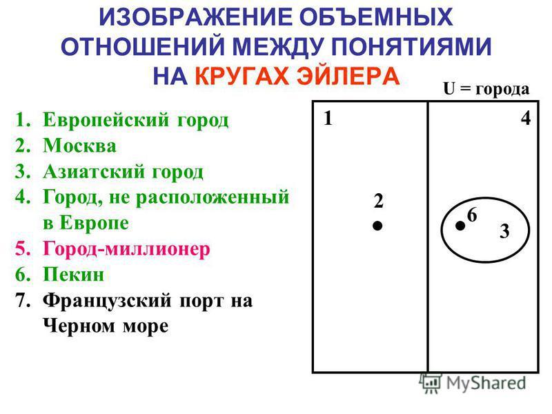 ИЗОБРАЖЕНИЕ ОБЪЕМНЫХ ОТНОШЕНИЙ МЕЖДУ ПОНЯТИЯМИ НА КРУГАХ ЭЙЛЕРА 1. Европейский город 2. Москва 3. Азиатский город 4.Город, не расположенный в Европе 5.Город-миллионер 6. Пекин 7. Французский порт на Черном море U = города 3 Кроме того, «Москва» - еди