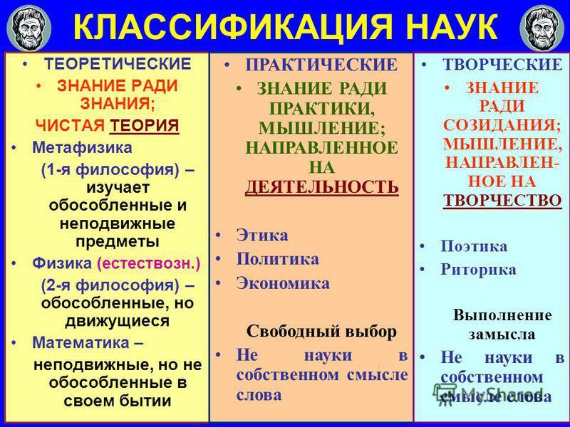 КЛАССИФИКАЦИЯ НАУК ТЕОРЕТИЧЕСКИЕ ЗНАНИЕ РАДИ ЗНАНИЯ; ЧИСТАЯ ТЕОРИЯ Метафизика (1-я философия) – изучает обособленные и неподвижные предметы Физика (естествозн.) (2-я философия) – обособленные, но движущиеся Математика – неподвижные, но не обособленны
