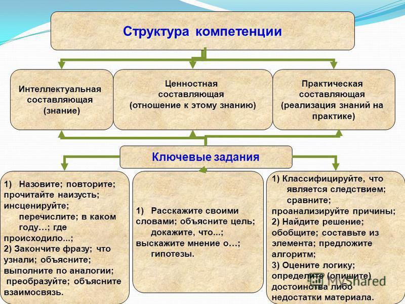 Структура компетенции Интеллектуальная составляющая (знание) Практическая составляющая (реализация знаний на практике) Ценностная составляющая (отношение к этому знанию) Ключевые задания 1)Назовите; повторите; прочитайте наизусть; инсценируйте; переч