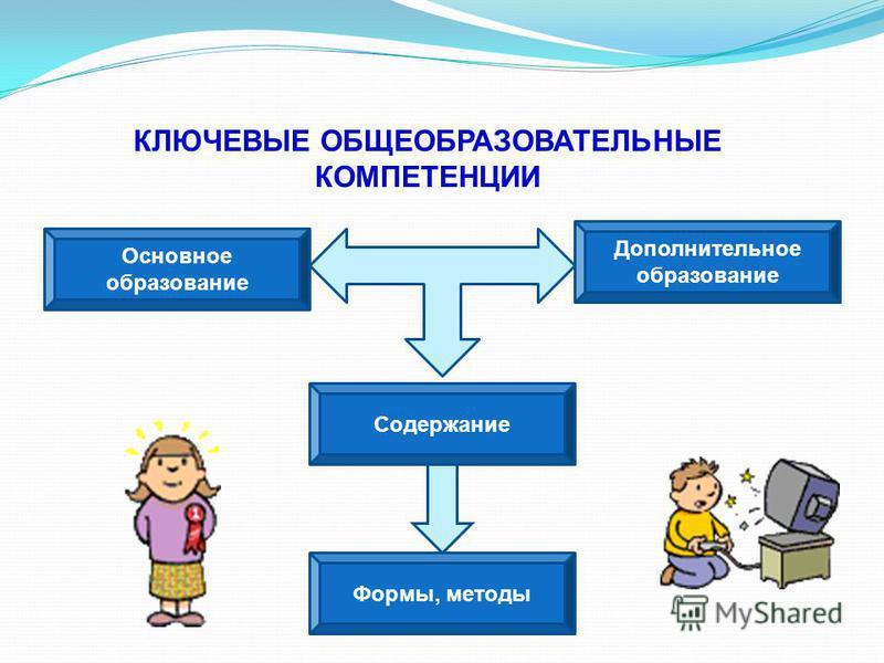 КЛЮЧЕВЫЕ ОБЩЕОБРАЗОВАТЕЛЬНЫЕ КОМПЕТЕНЦИИ Основное образование Дополнительное образование Содержание Формы, методы