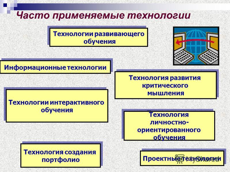 Часто применяемые технологии Информационные технологии Технологии развивающего обучения Технологии развивающего обучения Технология развития критического мышления Технология развития критического мышления Проектные технологии Технологии интерактивног