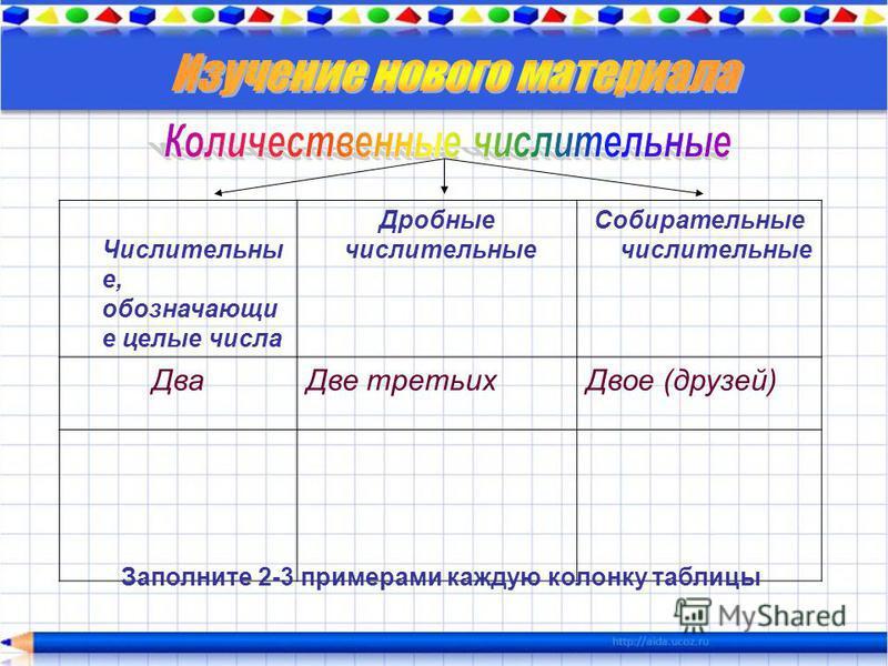 Числительны е, обозначающие целые числа Дробные числительные Собирательные числительные Два Две третьих Двое (друзей) Заполните 2-3 примерами каждую колонку таблицы