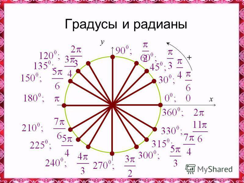 Градусы и радианы 0 x y +