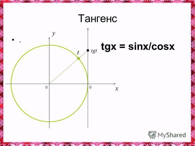 Тангенс. tgx = sinx/cosx 0 x y tgt t 0