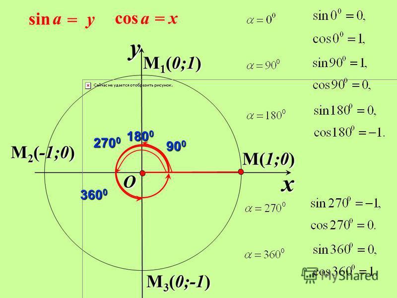 M(1;0) x y O x = a cos y = a sin M 1 (0;1) 90 0 180 0 M 2 (-1;0) M 3 (0;-1) 270 0 360 0