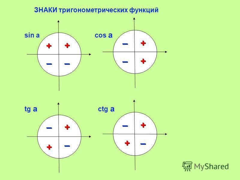 ЗНАКИ тригонометрических функций sin a cos a tg a ctg a– + + + + + + + + – –– – – – –