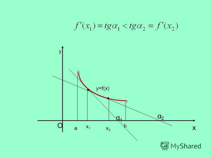 a b x1x1 x2x2 y=f(x) x y α2α2 α1α1 O