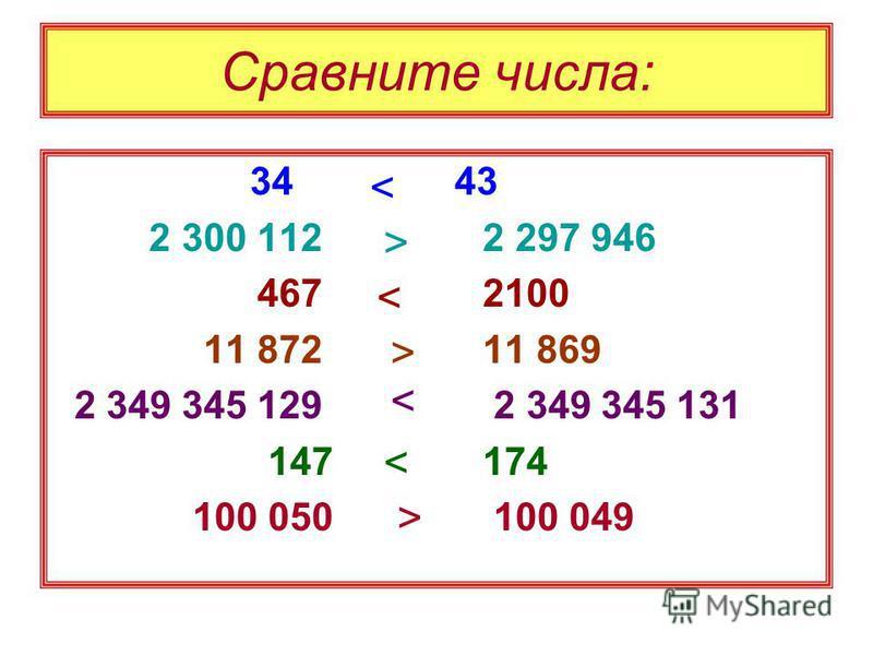 Сравните числа: 34 43 2 300 112 2 297 946 467 2100 11 872 11 869 2 349 345 129 2 349 345 131 147 174 100 050 100 049 > < < < < > >