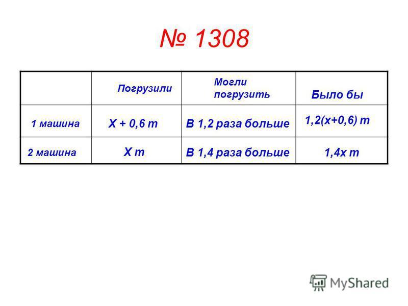 1308 1 машина 2 машина Погрузили Могли погрузить Х т Х + 0,6 тВ 1,2 раза больше В 1,4 раза больше Было бы 1,2(х+0,6) т 1,4 х т