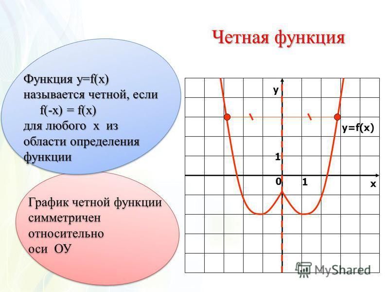 Четная функция у х 0 1 1 y=f(x) График четной функции симметричен относительно оси ОУ График четной функции симметричен относительно оси ОУ Функция у=f(x) называется четной, если f(-x) = f(x) f(-x) = f(x) для любого х из области определения функции Ф