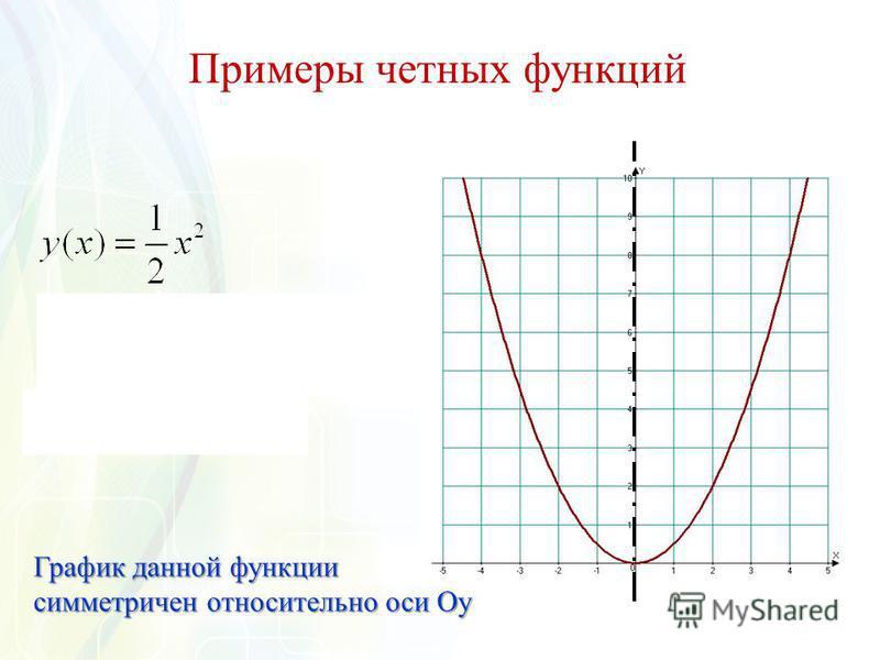 Примеры четных функций График данной функции симметричен относительно оси Оу