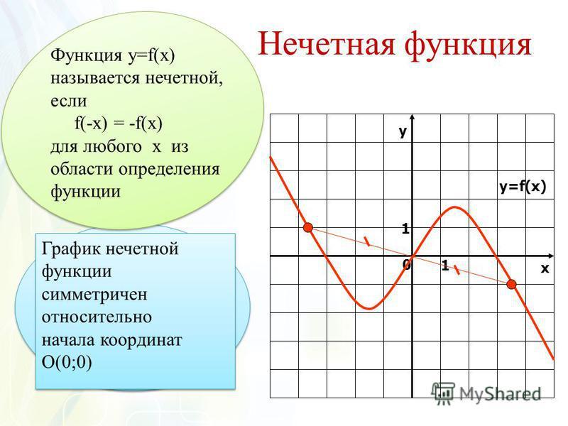Нечетная функция у х 0 1 1 y=f(x) График нечетной функции симметричен относительно начала координат О(0;0) График нечетной функции симметричен относительно начала координат О(0;0) Функция у=f(x) называется нечетной, если f(-x) = -f(x) для любого х из