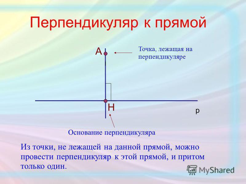Перпендикуляр к прямой Н А Основание перпендикуляра Точка, лежащая на перпендикуляре р Из точки, не лежащей на данной прямой, можно провести перпендикуляр к этой прямой, и притом только один.