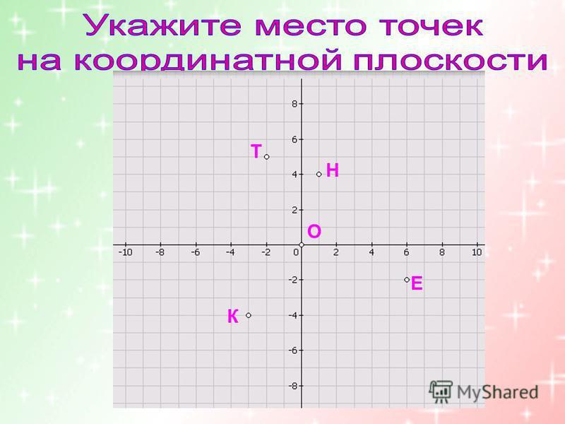 Н(1;4) Т(-2;5) К(-3;-4) Е(6;-2) О(0;0) Н Т К Е О